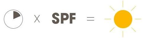 Čas x SPF = dolžina možnega izpostavljanja soncu